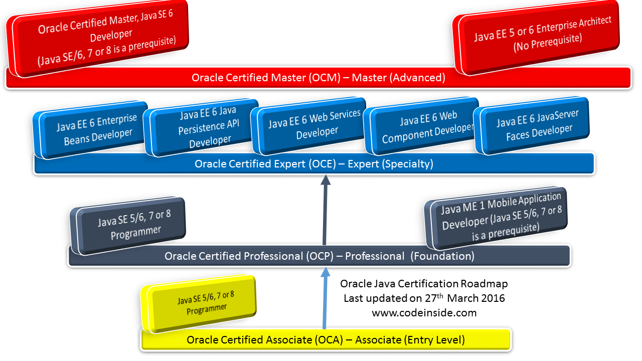 Oracle Java Certification Roadmap
